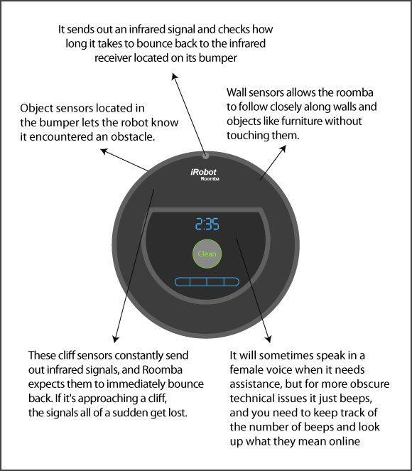 sensores de navegación del roomba 880